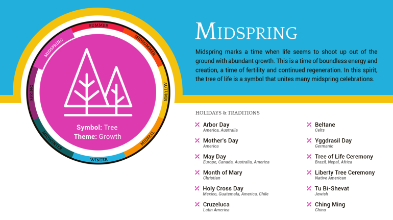 Spiritual Connections - Season Cards - Midspring